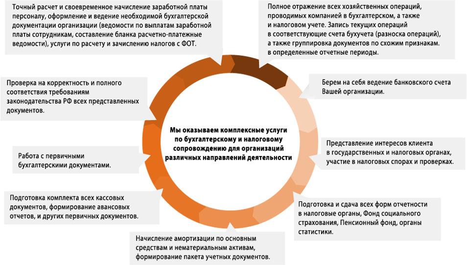 Инструкция о порядке заполнения форм годовой бухгалтерской отчетности